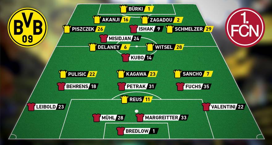 Aufstellung Borussia Dortmund